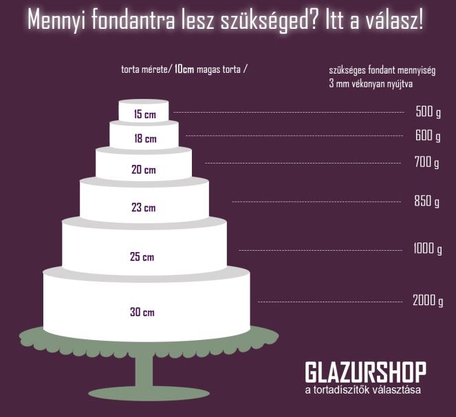 mennyi-fondantra-lesz-szukseged-10cm-magas-magassagu-torta-glazurshop-tortaiskola-1