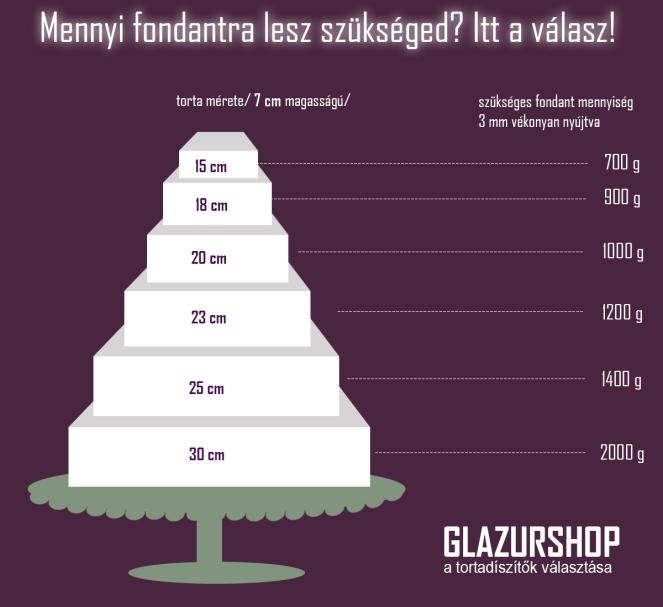 mennyi-fondantra-lesz-szukseged-normal-magassagu-negyzet-torta-glazurshop-tortaiskola-1
