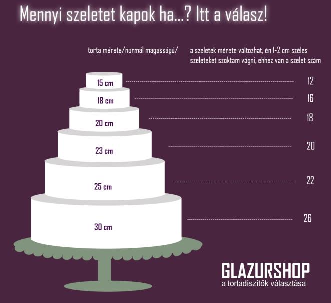 tortameretek-szeletek-szama-glazurshop-tortaiksola